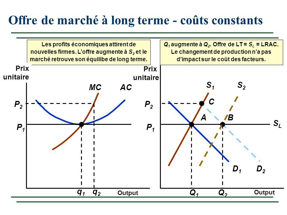 Offre de marché à long terme - coûts constants