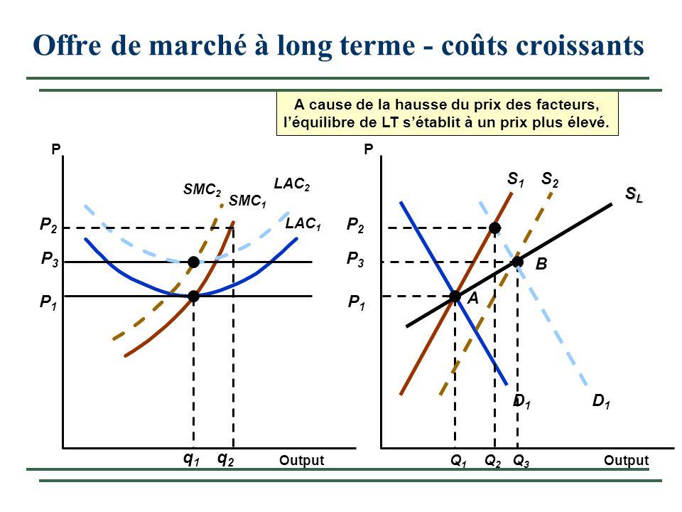 Offre de marché à long terme - coûts croissants
