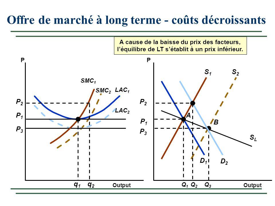 Offre de marché à long terme - coûts décroissants