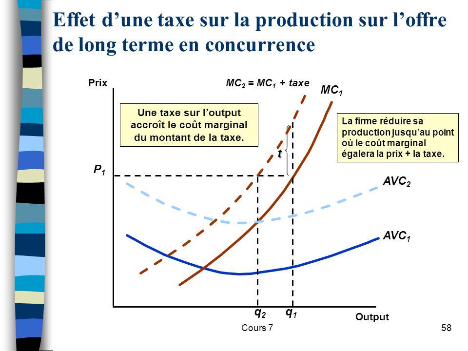 Une taxe sur l'output accroît le coût marginal du montant de la taxe.
