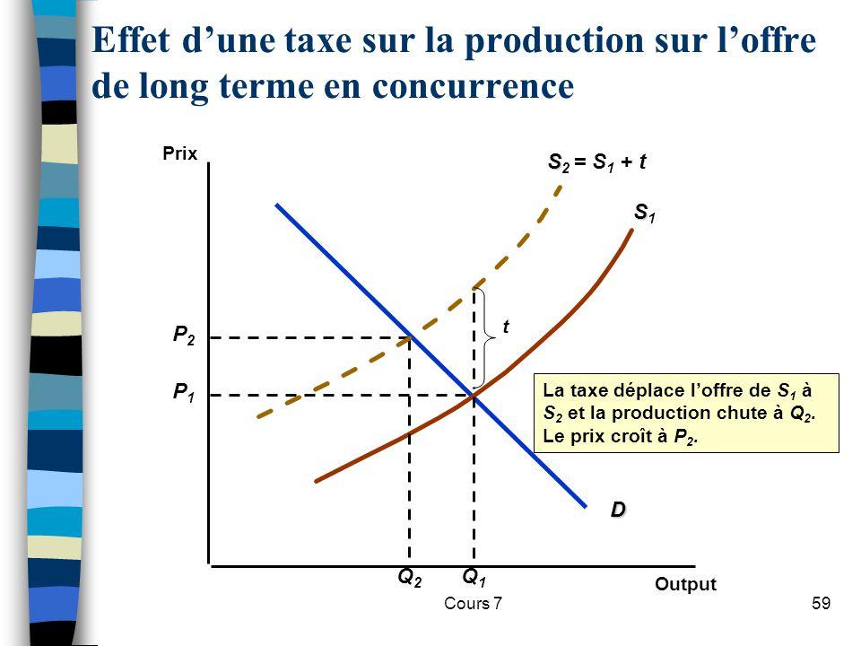 Effet d'une taxe sur la production sur l'offre de long terme en concurrence