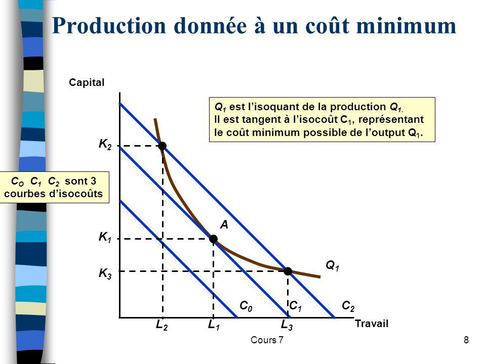 Production donnée à un coût minimum