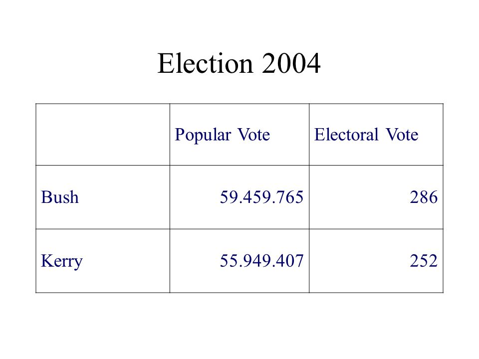 Election 2004 Popular Vote Electoral Vote Bush 59.459.765 286 Kerry
