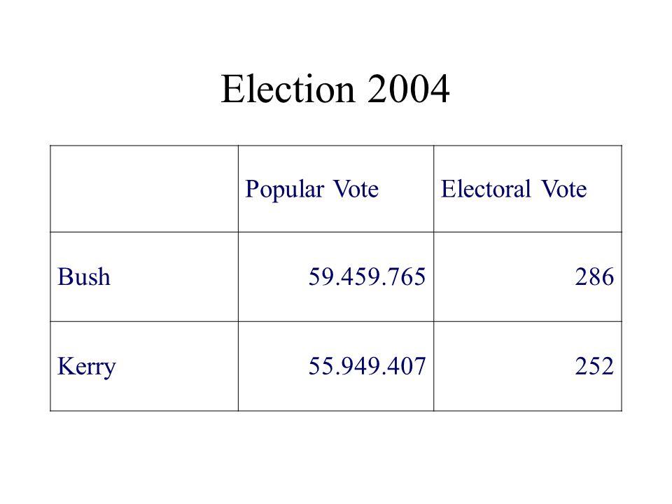 Election 2004 Popular Vote Electoral Vote Bush 59.459.765 286 Kerry