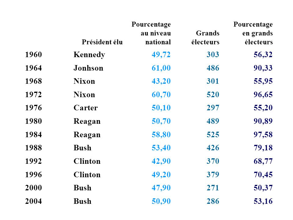 Président élu Pourcentage au niveau national. Grands électeurs. Pourcentage en grands électeurs. 1960.