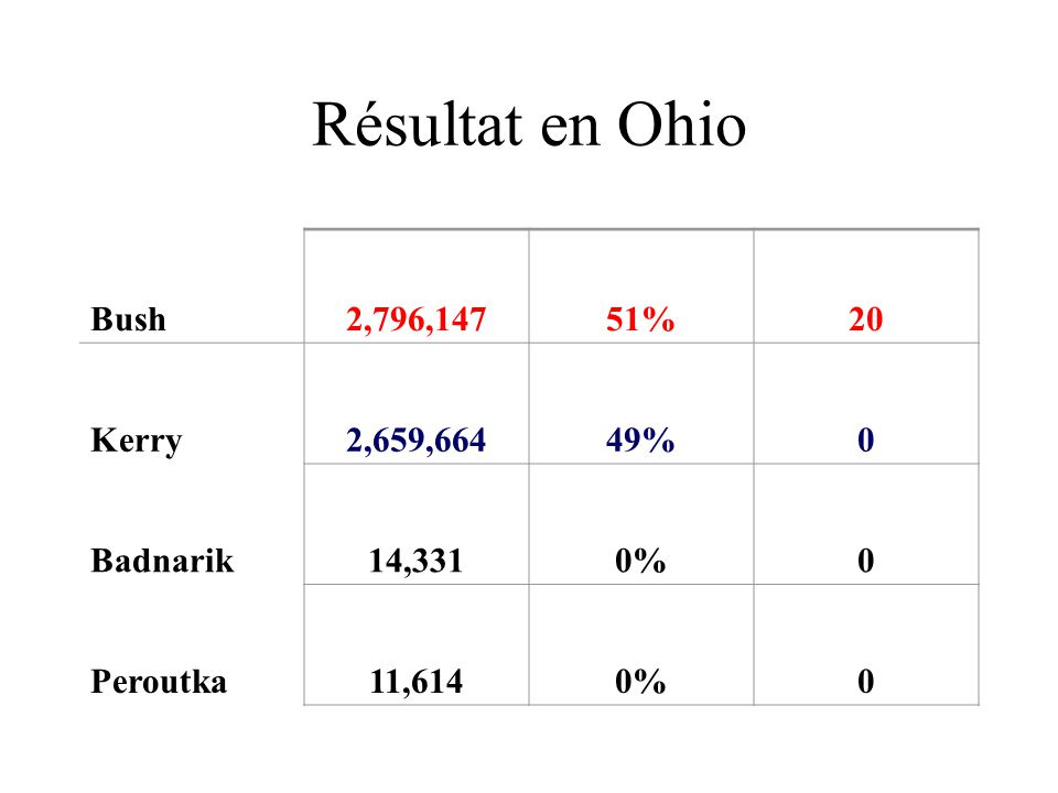Résultat en Ohio Bush 2,796,147 51% 20 Kerry 2,659,664 49% Badnarik