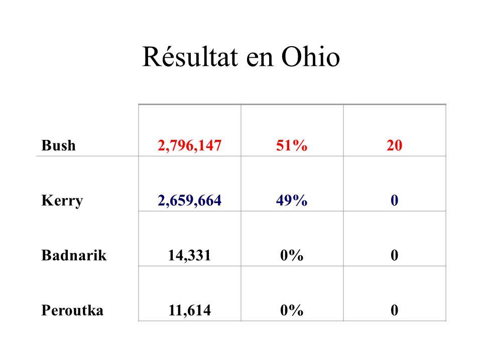 Résultat en Ohio Bush 2,796,147 51% 20 Kerry 2,659,664 49% Badnarik