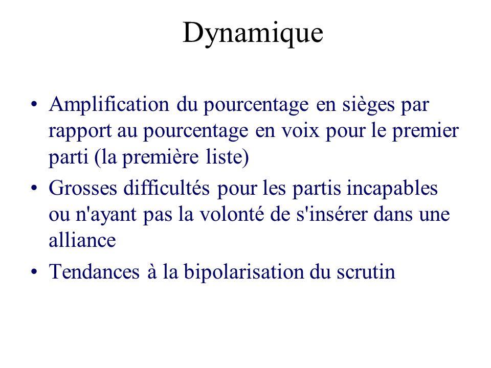 Dynamique Amplification du pourcentage en sièges par rapport au pourcentage en voix pour le premier parti (la première liste)