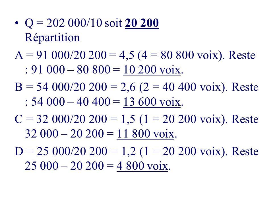 Q = 202 000/10 soit 20 200 Répartition A = 91 000/20 200 = 4,5 (4 = 80 800 voix). Reste : 91 000 – 80 800 = 10 200 voix.