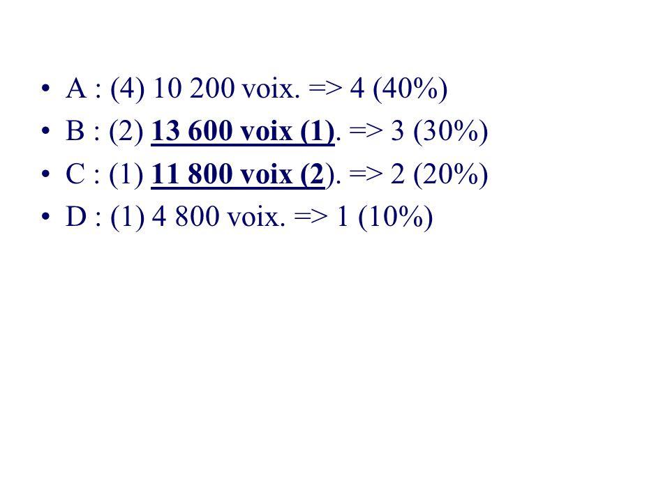 A : (4) 10 200 voix. => 4 (40%) B : (2) 13 600 voix (1). => 3 (30%) C : (1) 11 800 voix (2). => 2 (20%)