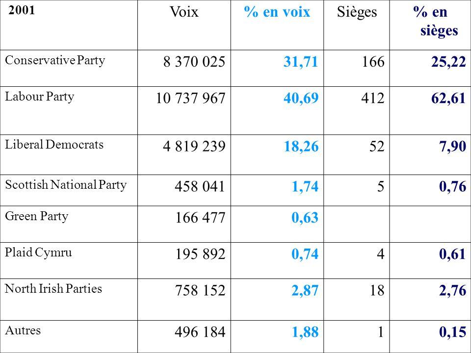 Voix % en voix Sièges % en sièges 8 370 025 31,71 166 25,22 10 737 967