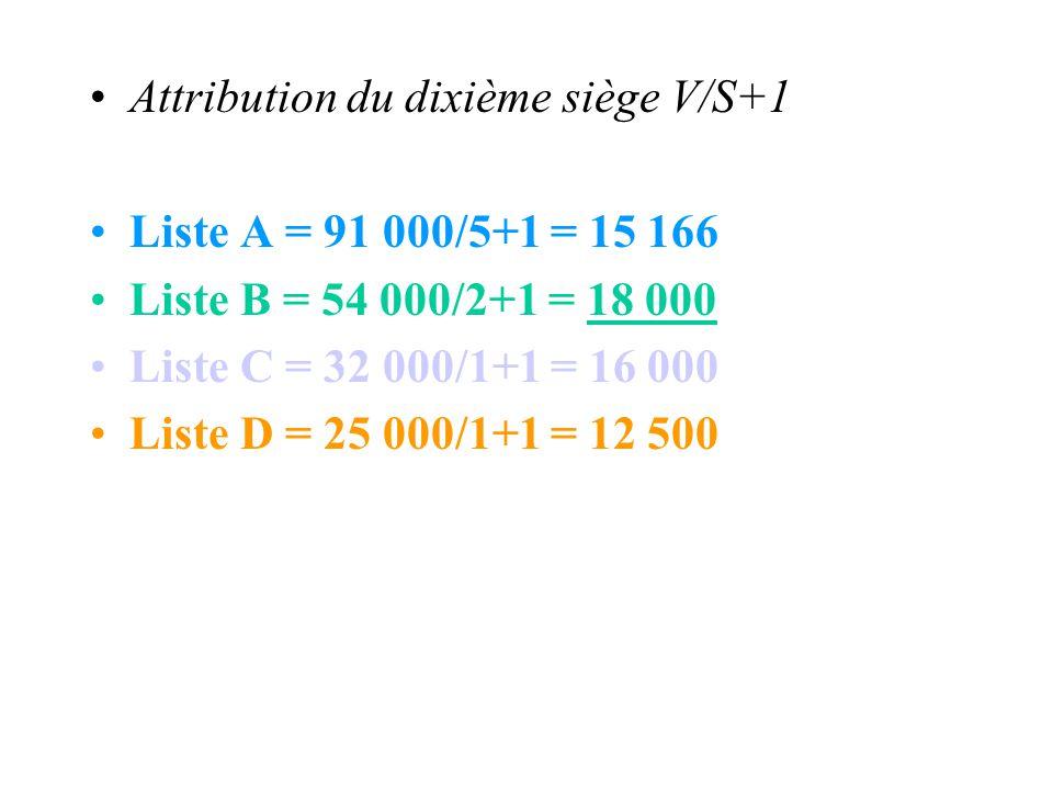 Attribution du dixième siège V/S+1
