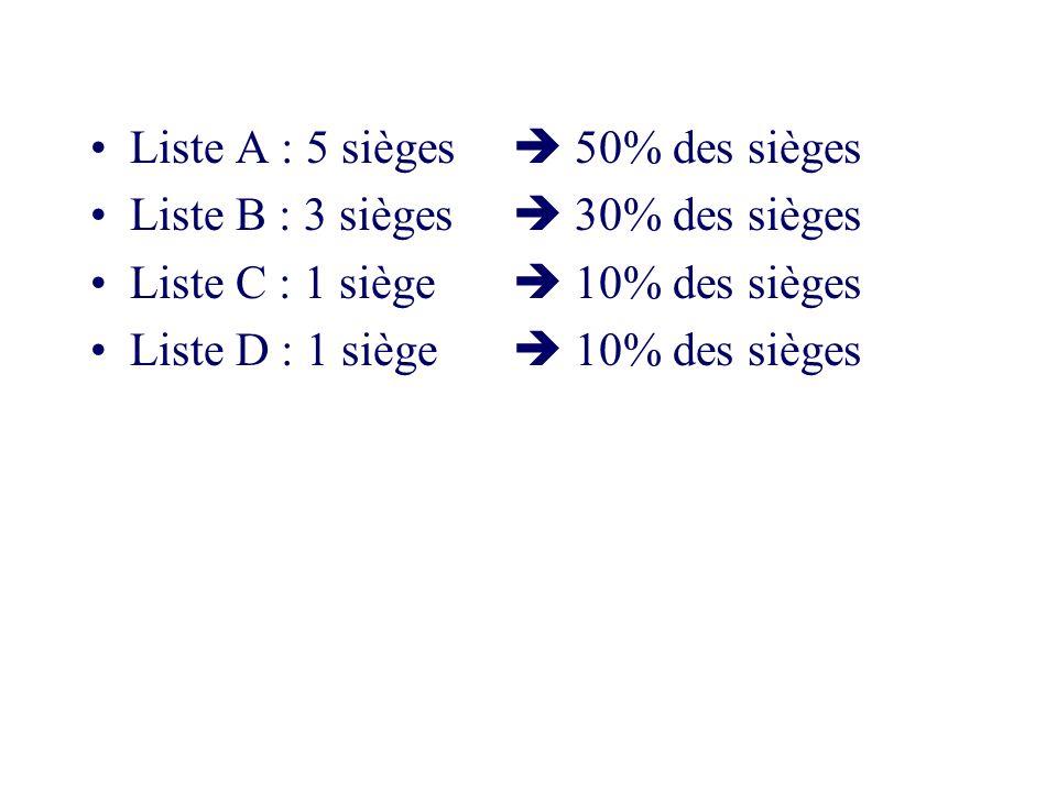 Liste A : 5 sièges  50% des sièges