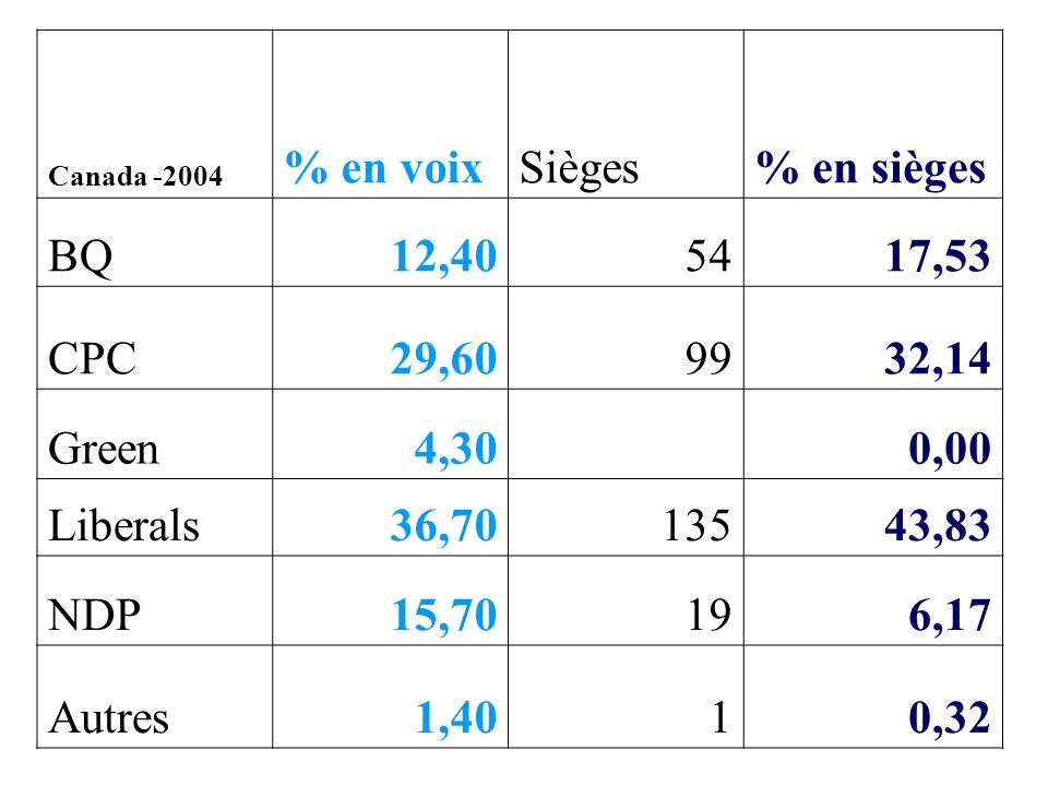 % en voix Sièges % en sièges BQ 12,40 54 17,53 CPC 29,60 99 32,14