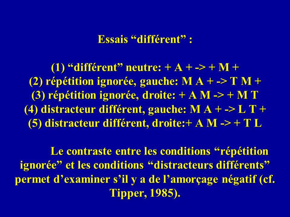 Essais différent : (1) différent neutre: + A + -> + M + (2) répétition ignorée, gauche: M A + -> T M + (3) répétition ignorée, droite: + A M -> + M T (4) distracteur différent, gauche: M A + -> L T + (5) distracteur différent, droite:+ A M -> + T L Le contraste entre les conditions répétition ignorée et les conditions distracteurs différents permet d'examiner s'il y a de l'amorçage négatif (cf.
