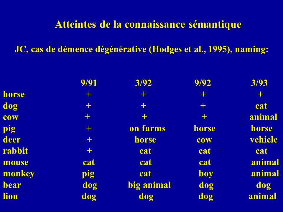 Atteintes de la connaissance sémantique JC, cas de démence dégénérative (Hodges et al., 1995), naming: 9/91 3/92 9/92 3/93 horse + + + + dog + + + cat cow + + + animal pig + on farms horse horse deer + horse cow vehicle rabbit + cat cat cat mouse cat cat cat animal monkey pig cat boy animal bear dog big animal dog dog lion dog dog dog animal