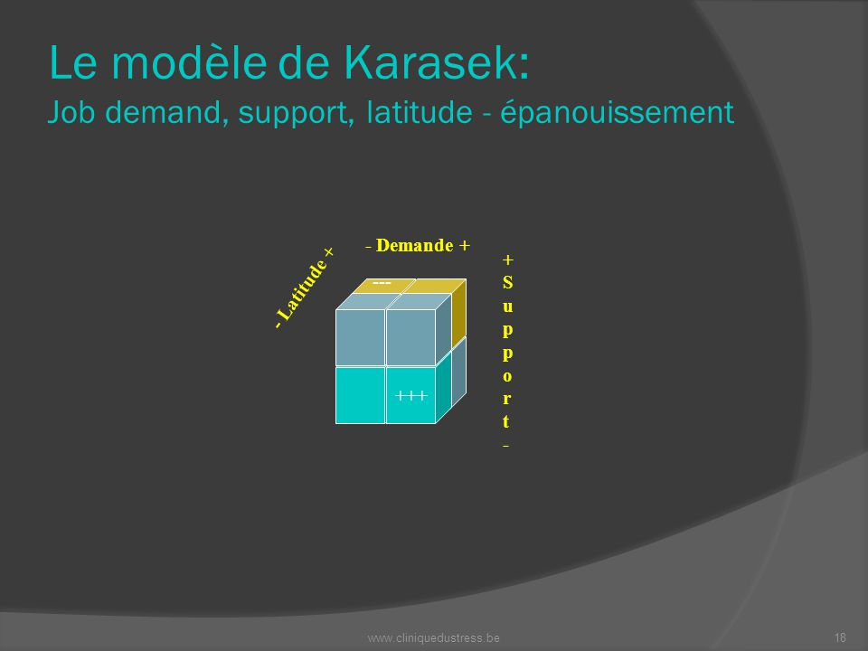 Le modèle de Karasek: Job demand, support, latitude - épanouissement