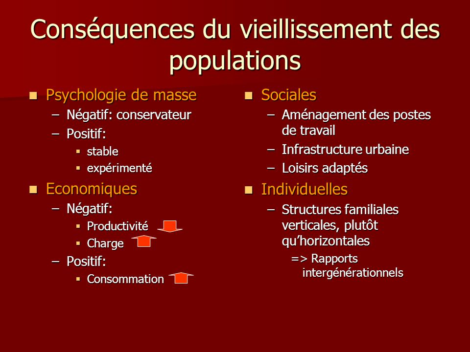 Conséquences du vieillissement des populations