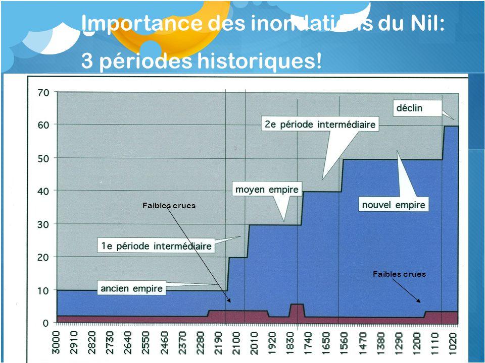 Importance des inondations du Nil: 3 périodes historiques!