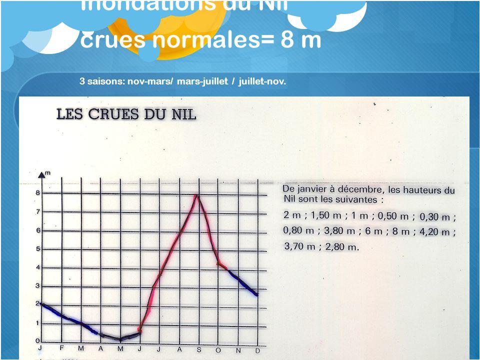 Inondations du Nil crues normales= 8 m 3 saisons: nov-mars/ mars-juillet / juillet-nov.