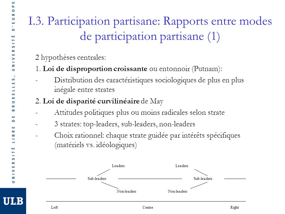 I.3. Participation partisane: Rapports entre modes de participation partisane (1)