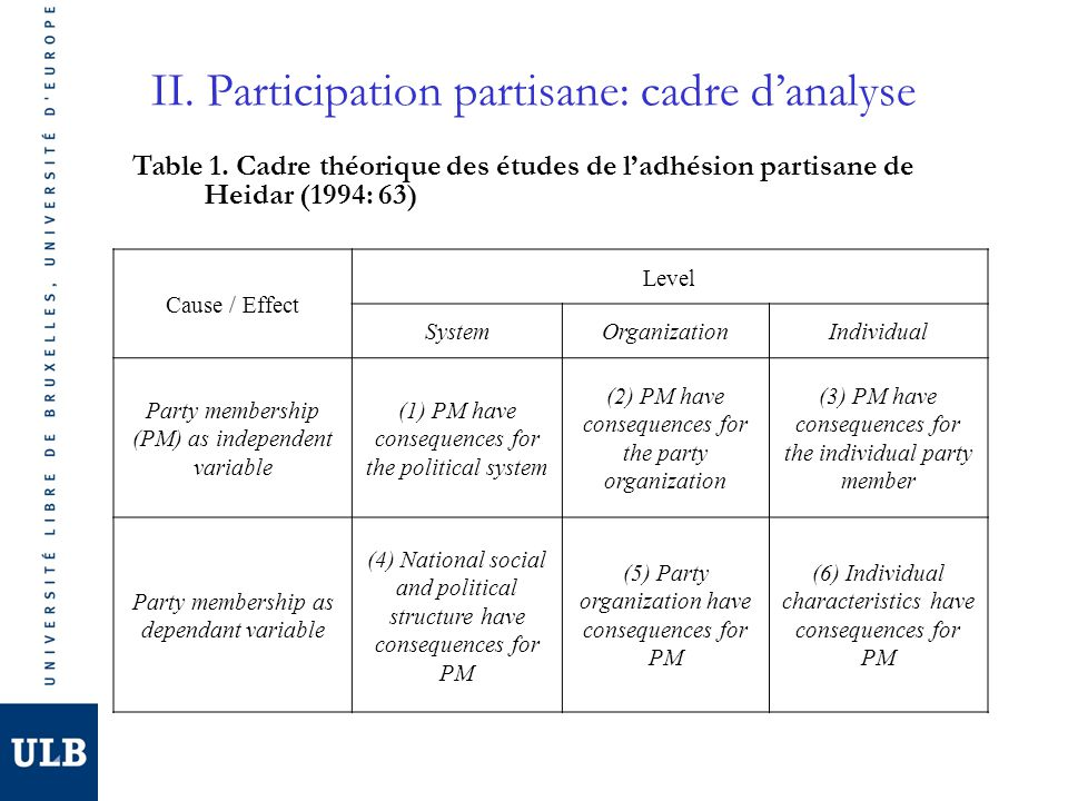 II. Participation partisane: cadre d'analyse