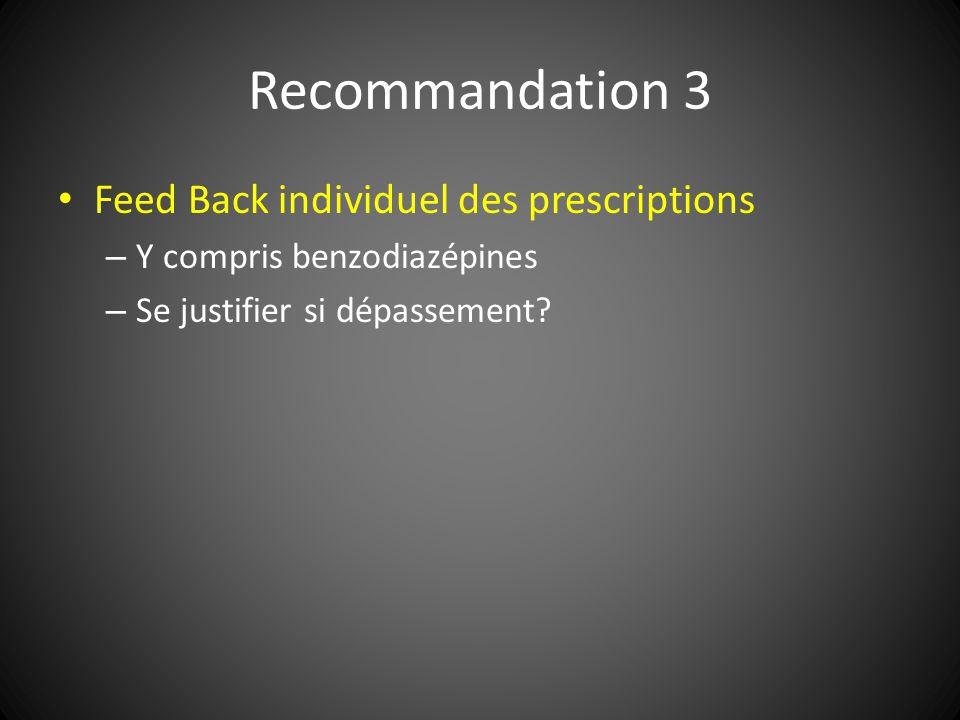 Recommandation 3 Feed Back individuel des prescriptions