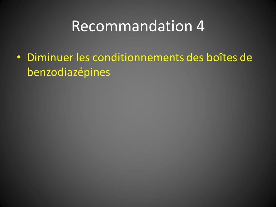 Recommandation 4 Diminuer les conditionnements des boîtes de benzodiazépines