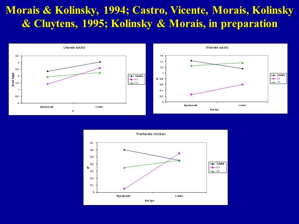 Morais & Kolinsky, 1994; Castro, Vicente, Morais, Kolinsky & Cluytens, 1995; Kolinsky & Morais, in preparation