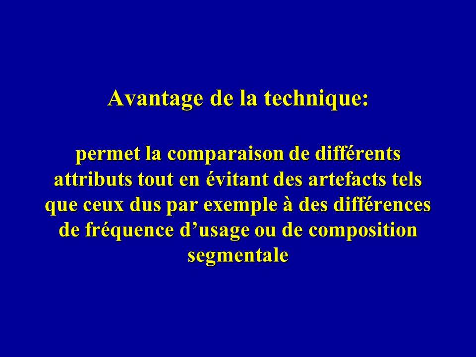 Avantage de la technique: permet la comparaison de différents attributs tout en évitant des artefacts tels que ceux dus par exemple à des différences de fréquence d'usage ou de composition segmentale