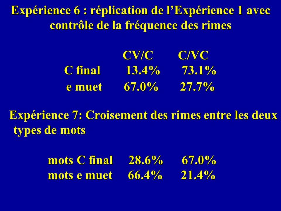Expérience 6 : réplication de l'Expérience 1 avec contrôle de la fréquence des rimes CV/C C/VC C final 13.4% 73.1% e muet 67.0% 27.7%
