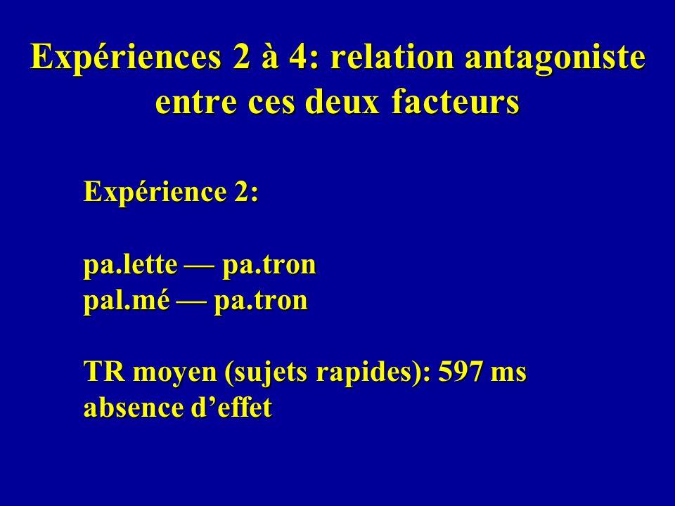 Expériences 2 à 4: relation antagoniste entre ces deux facteurs