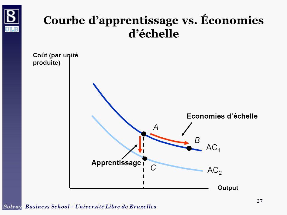 Courbe d'apprentissage vs. Économies d'échelle