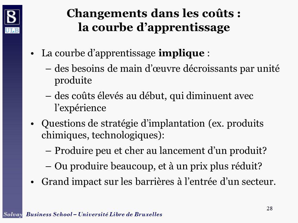 Changements dans les coûts : la courbe d'apprentissage