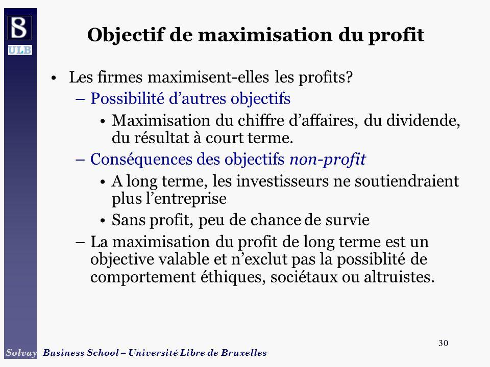 Objectif de maximisation du profit