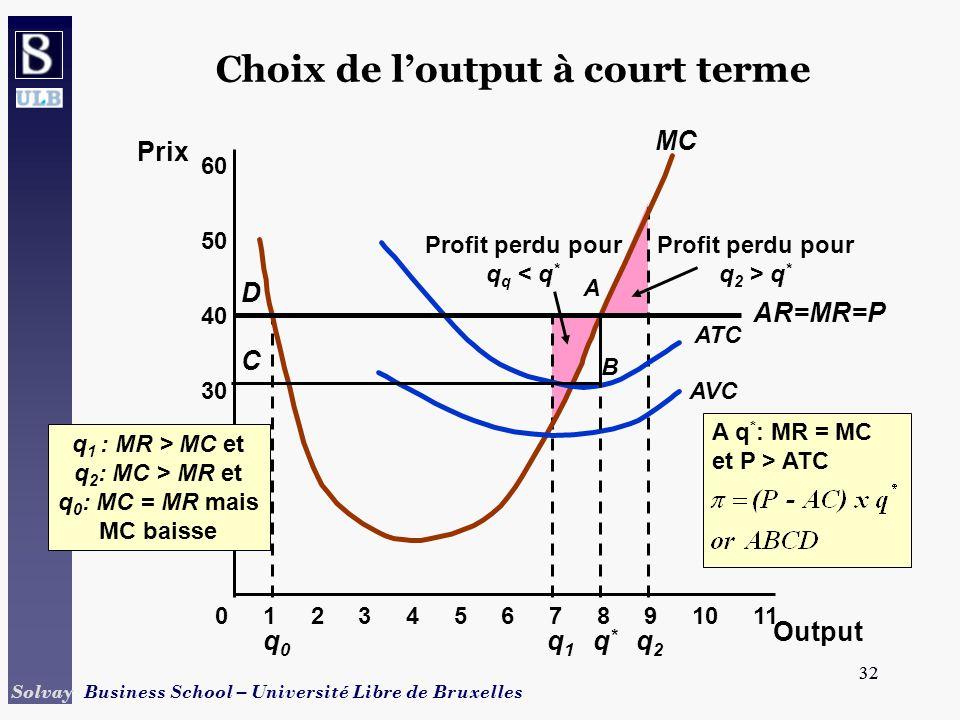 Choix de l'output à court terme