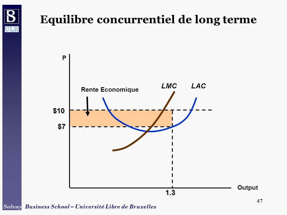 Equilibre concurrentiel de long terme