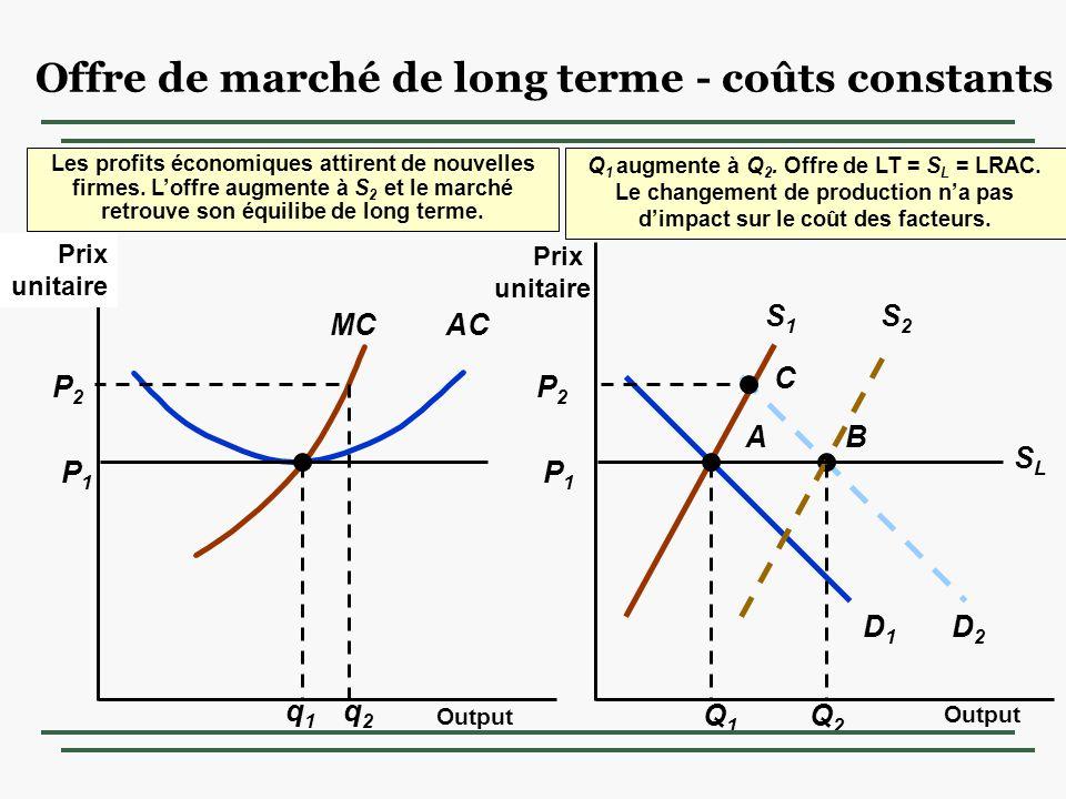 Offre de marché de long terme - coûts constants
