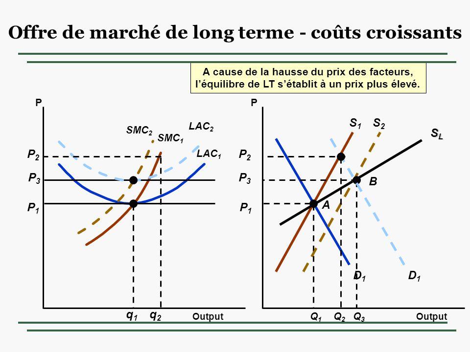 Offre de marché de long terme - coûts croissants