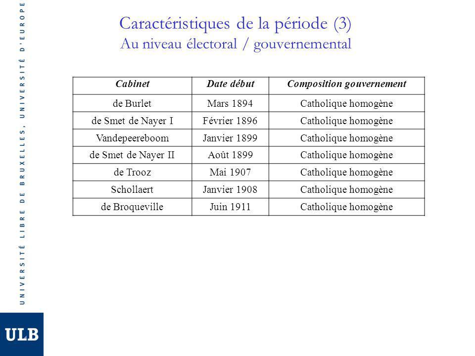 Composition gouvernement