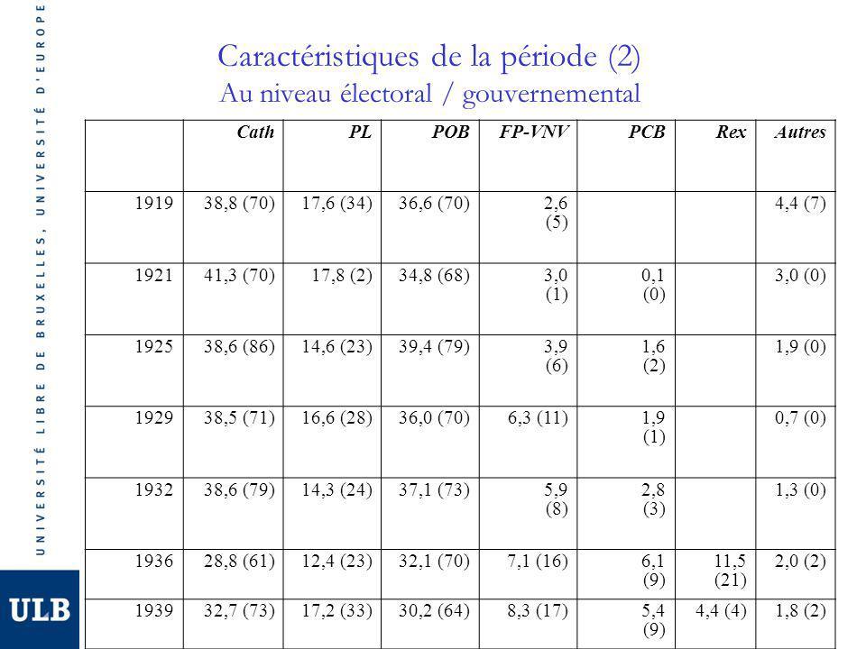 Caractéristiques de la période (2) Au niveau électoral / gouvernemental