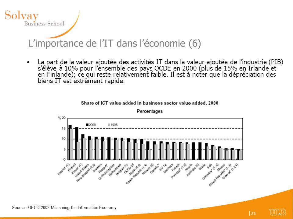 L'importance de l'IT dans l'économie (6)