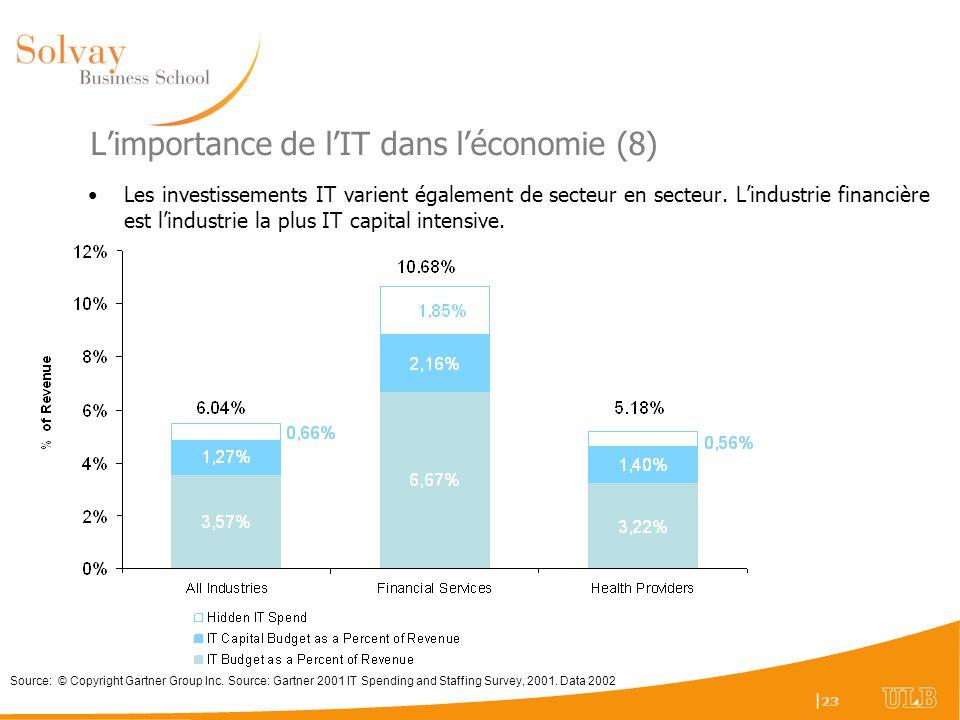 L'importance de l'IT dans l'économie (8)
