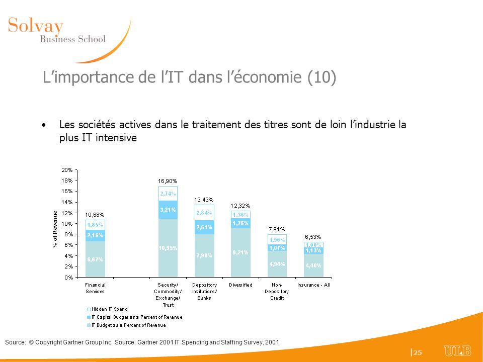 L'importance de l'IT dans l'économie (10)