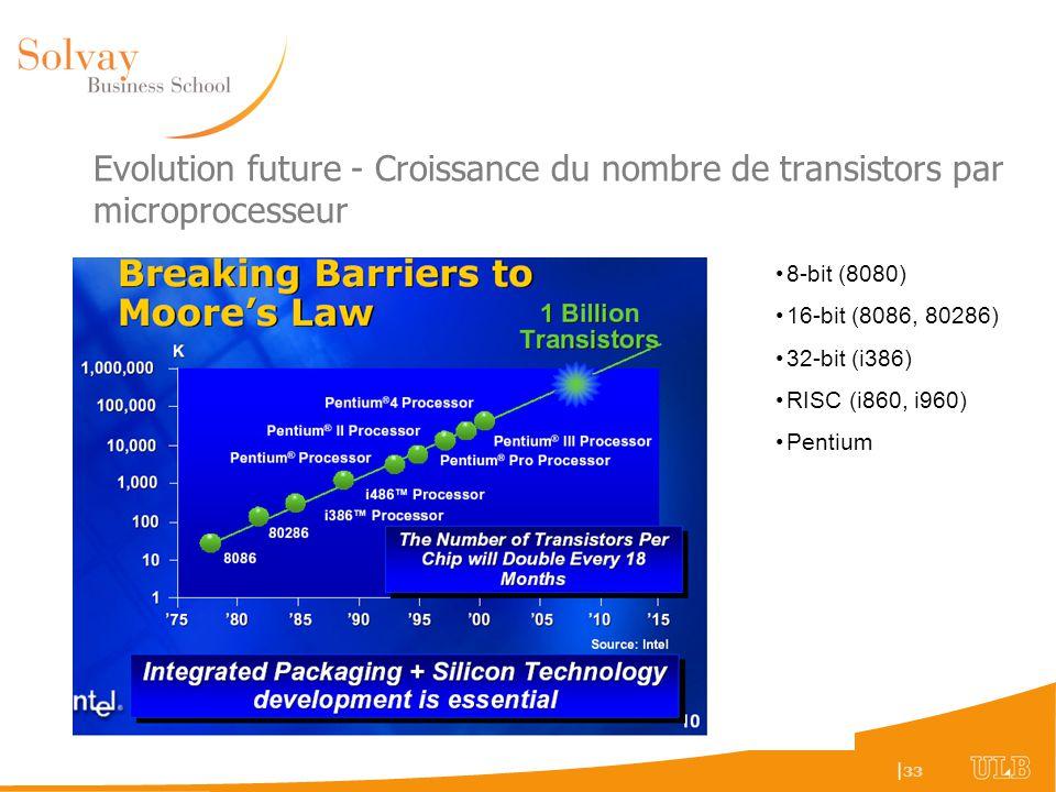 Evolution future - Croissance du nombre de transistors par microprocesseur