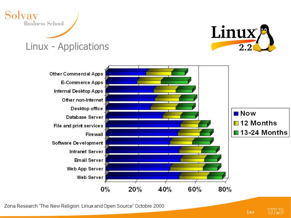 Linux - Applications Zona Research The New Religion: Linux and Open Source Octobre 2000