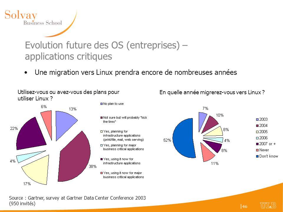 Evolution future des OS (entreprises) – applications critiques