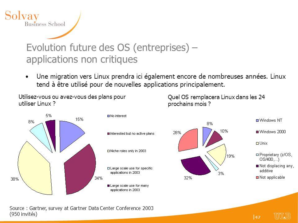 Evolution future des OS (entreprises) – applications non critiques