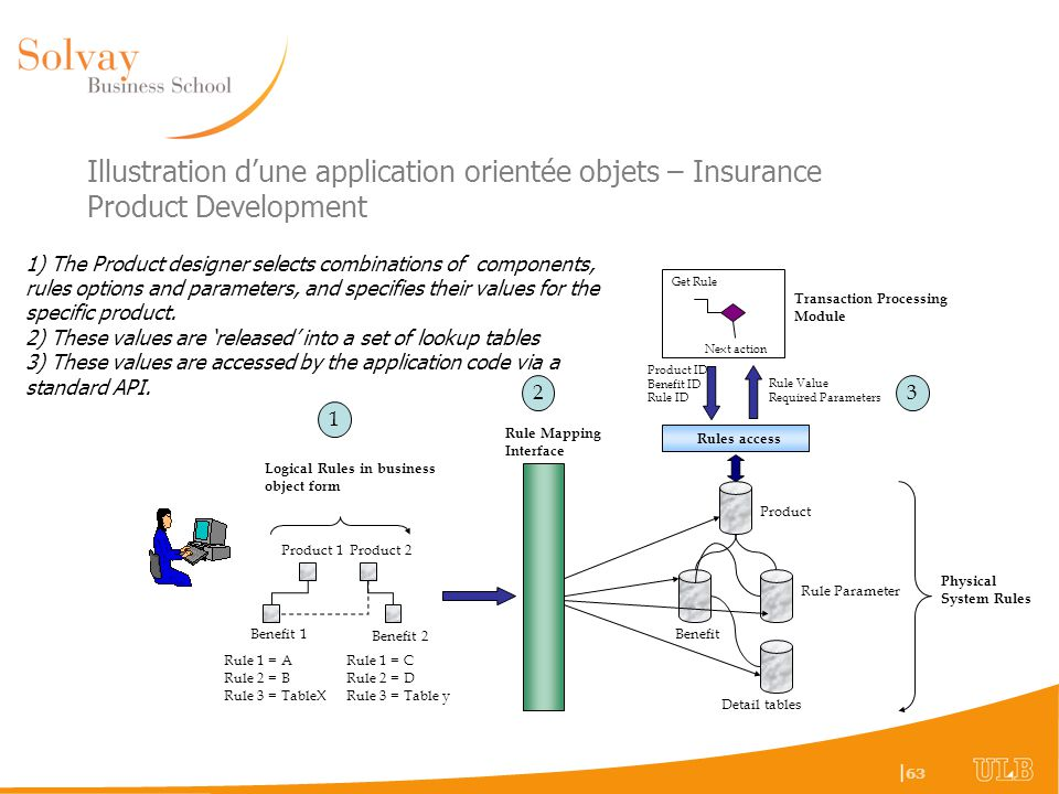 Illustration d'une application orientée objets – Insurance Product Development