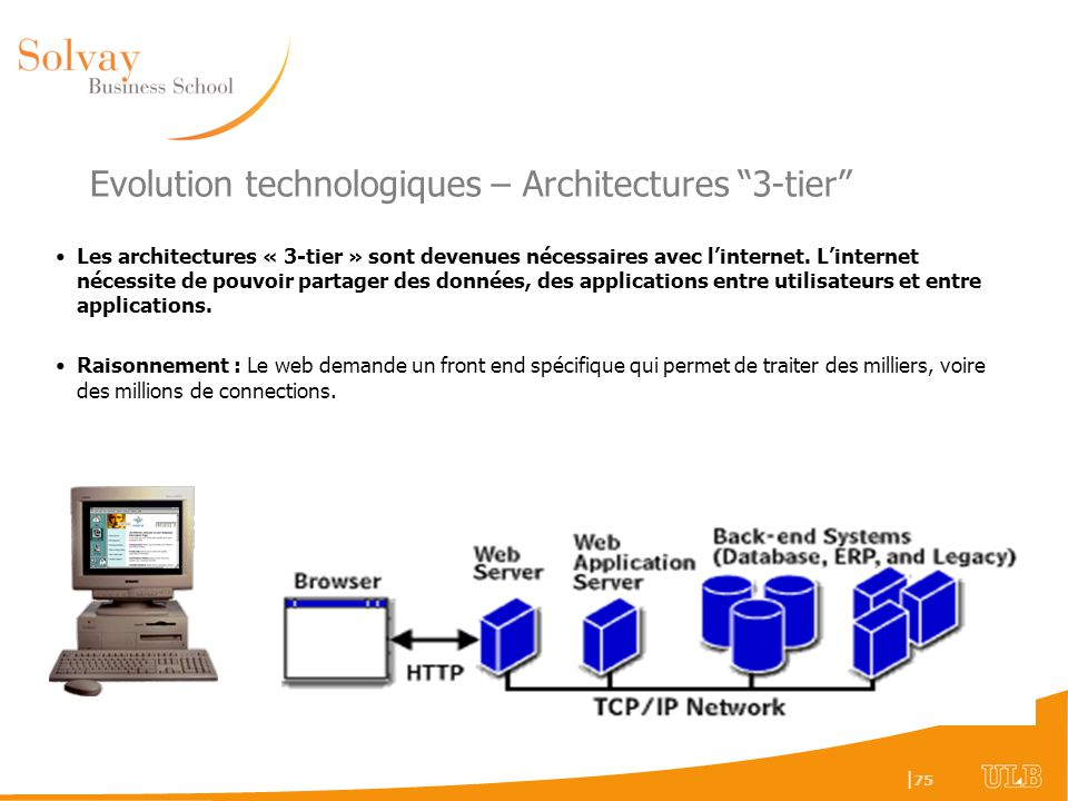 Evolution technologiques – Architectures 3-tier